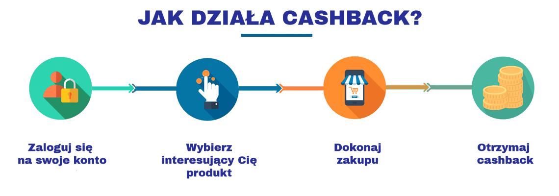 Jak działa cashback - instrukcja